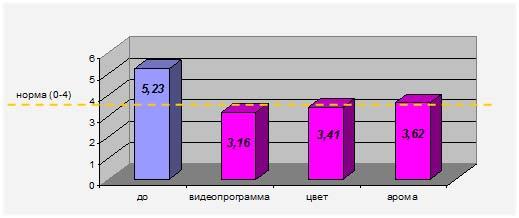 Изменение среднего значения параметра ГРВ-активация. (p ≤ 0,05) под влиянием различных стимулов.