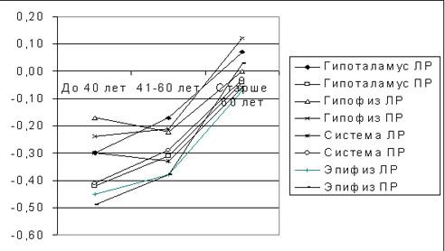 Связь некоторых показателей ГРВ-грамм с возрастом пациентов