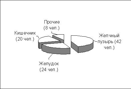 Распределение пациентов по локализации выполненных операций
