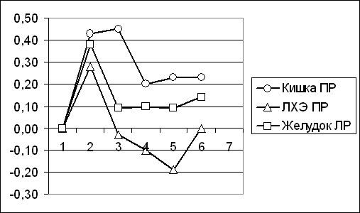 Динамика некоторых показателей ГРВ-грамм в зависимости от локализации выполненной операции