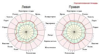 Диаграммы изменений (съемка с фильтром)