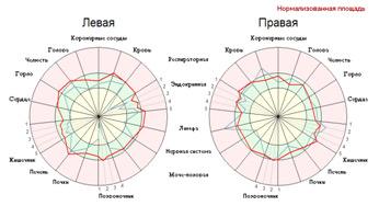 Диаграммы изменений (съемка без фильтра)