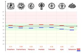 Измерение энергетических уровней (с фильтром)