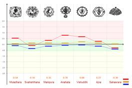 Измерение энергетических уровней (без фильтра)